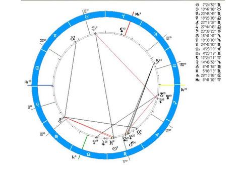 Астролог. Консультации. Индивидуальный подход