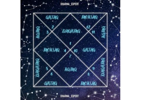 Ведическая Астрология. Тантра Джйотиш